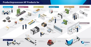 productieprocessen HP Products